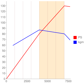 ZL-VE型エンジン性能曲線図もどき