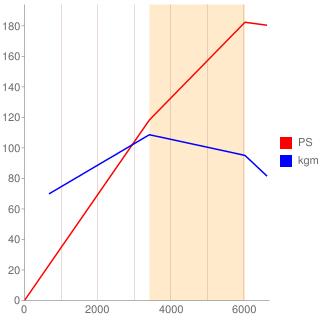 2F型エンジン性能曲線図もどき