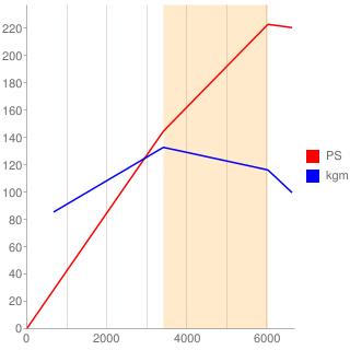 3G型エンジン性能曲線図もどき