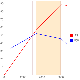 M13A型エンジン性能曲線図もどき