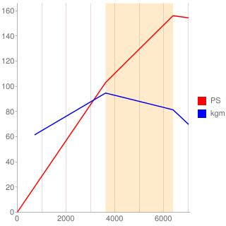 N46B20B型エンジン性能曲線図もどき