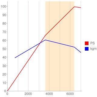 HE-EG型エンジン性能曲線図もどき