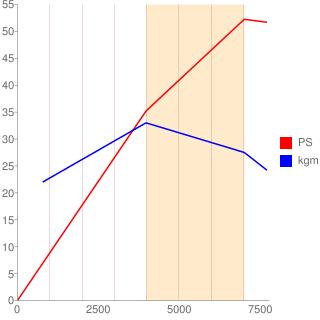 E07Z型エンジン性能曲線図もどき