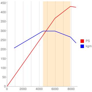 BYH型エンジン性能曲線図もどき