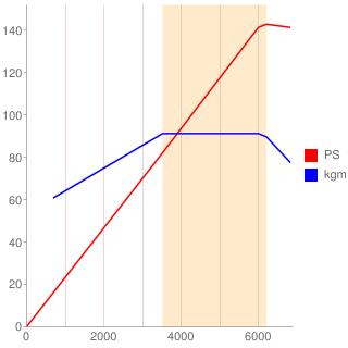 LFA型エンジン性能曲線図もどき