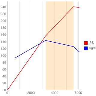 7M-GTEU型エンジン性能曲線図もどき