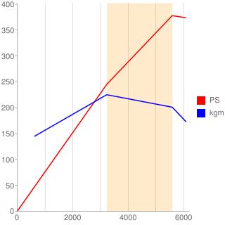 3UR-FE型エンジン性能曲線図もどき