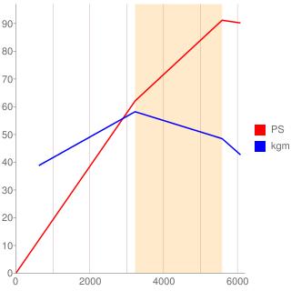 VW-JN型エンジン性能曲線図もどき