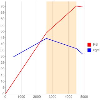 MF型エンジン性能曲線図もどき
