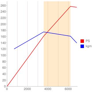 3GR-FSE型エンジン性能曲線図もどき