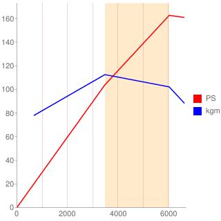4G15型エンジン性能曲線図もどき