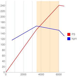 6A12型エンジン性能曲線図もどき