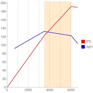 M54B25型エンジン性能曲線図もどき