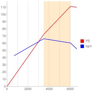 P5-VPS型エンジン性能曲線図もどき