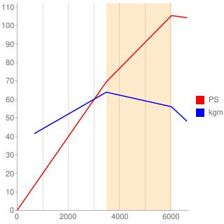 HD-E型エンジン性能曲線図もどき