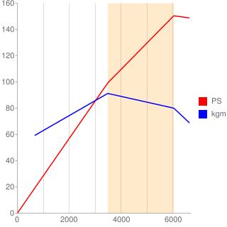 BVY型エンジン性能曲線図もどき