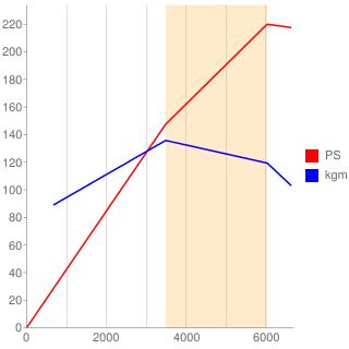4G63型エンジン性能曲線図もどき