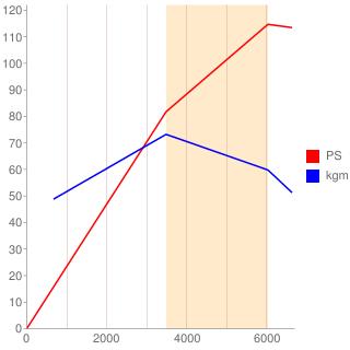 146A8型エンジン性能曲線図もどき