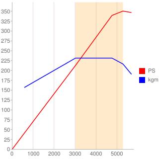 B6304T型エンジン性能曲線図もどき