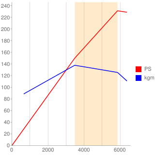 M54B30型エンジン性能曲線図もどき