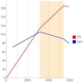 6G72型エンジン性能曲線図もどき