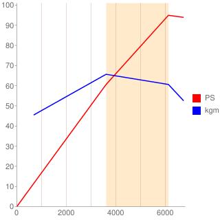 12H型エンジン性能曲線図もどき