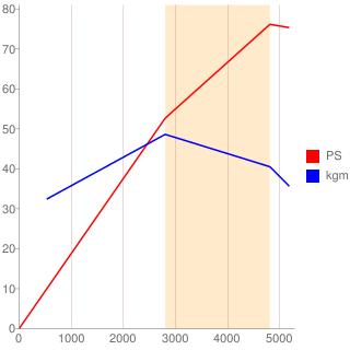 CD20型エンジン性能曲線図もどき