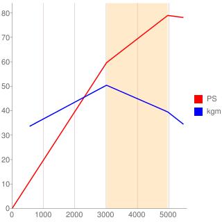 2Y-U型エンジン性能曲線図もどき