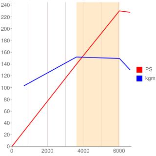 SR20DET型エンジン性能曲線図もどき