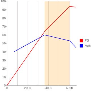 GA15DS型エンジン性能曲線図もどき