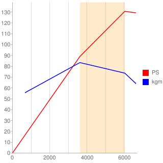 MRA8DE型エンジン性能曲線図もどき