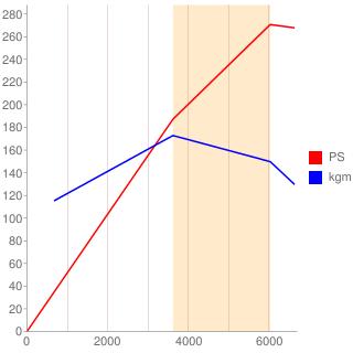 VQ30DET型エンジン性能曲線図もどき