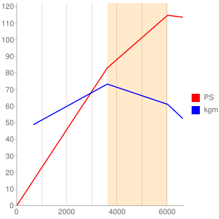 VG20E型エンジン性能曲線図もどき