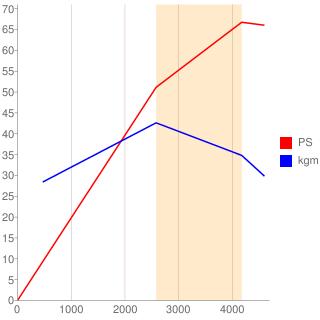 1N-T型エンジン性能曲線図もどき