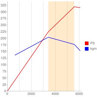 1UR-FE型エンジン性能曲線図もどき