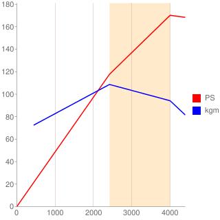 4A型エンジン性能曲線図もどき