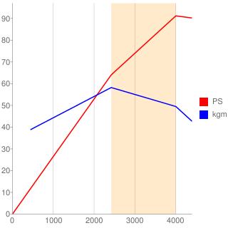 3L型エンジン性能曲線図もどき