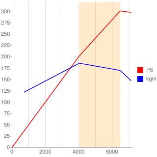 EJ20型エンジン性能曲線図もどき