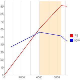 HC-E型エンジン性能曲線図もどき
