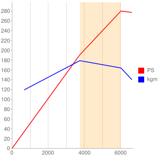 BFL型エンジン性能曲線図もどき