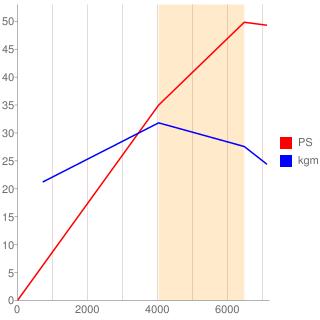3G83型エンジン性能曲線図もどき