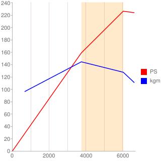 L7X型エンジン性能曲線図もどき