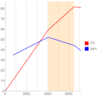G13B型エンジン性能曲線図もどき