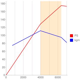 CA18DET型エンジン性能曲線図もどき