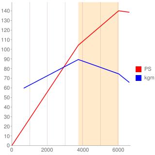 M4R型エンジン性能曲線図もどき