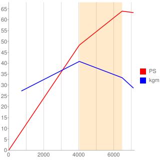 F6A型エンジン性能曲線図もどき