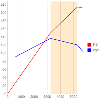 XS型エンジン性能曲線図もどき