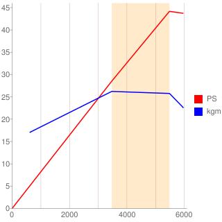 K6A型エンジン性能曲線図もどき
