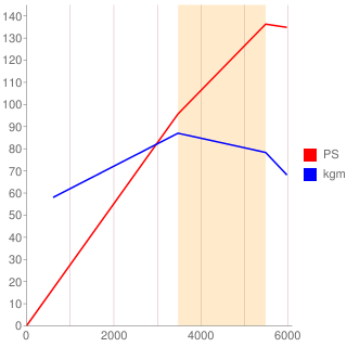 4G94型エンジン性能曲線図もどき