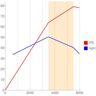 4G32型エンジン性能曲線図もどき